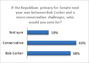 Corker_or_conservative
