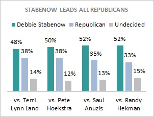 Stabenow_vs_gop_0311