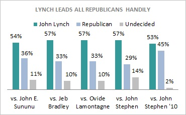 Lynch_vs_gop_nh_0411