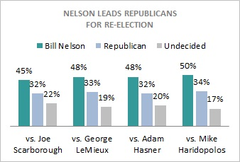 Nelson_vs_gop_fl_0311