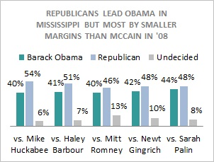 Obama_vs_gop_ms_0311