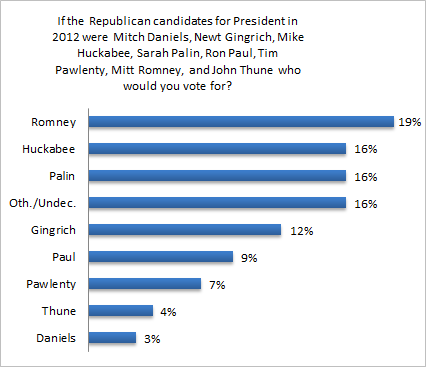 President_Primary_Graph