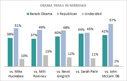 President_Graph