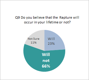 Rapture_Graph
