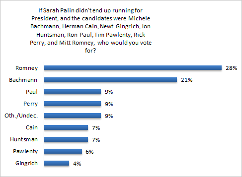President_Primary_NoPalin_Graph