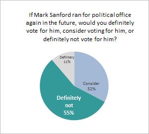 Sanford_Graph