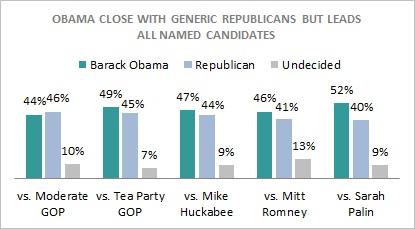Obama_vs_generic_vs_named_candidates