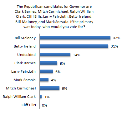 Governor_Republican_Primary_Graph