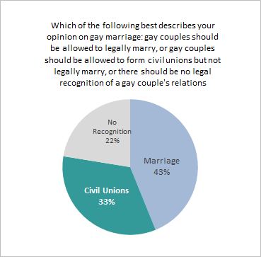 oregon law on same sex marriage