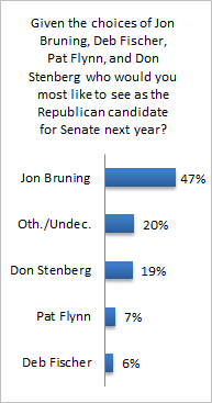 Senate_Primary_Graph