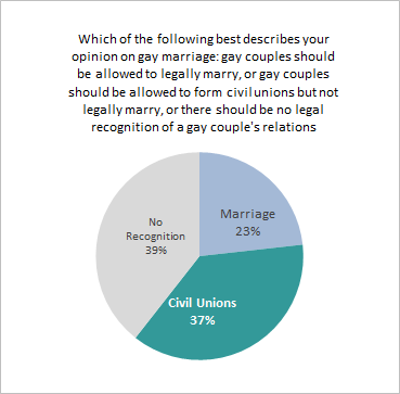 Gay_Marriage_Graph