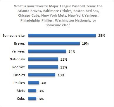 BaseballGraph